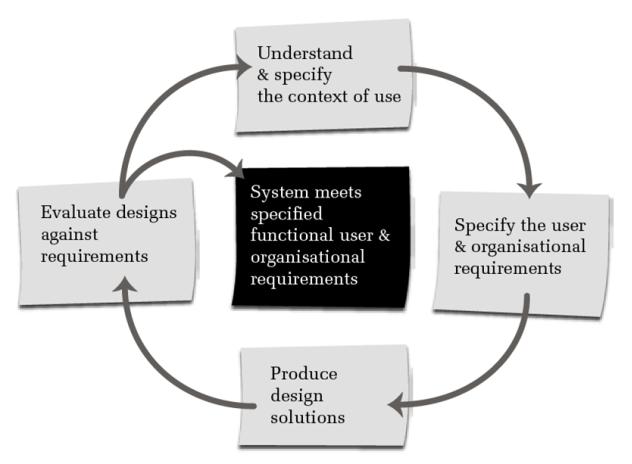 1. Käyttöyhteyden ymmärtäminen 2. Tavoitteiden asettaminen 3. Ratkaisujen suunnittelu 4. Ratkaisujen arvointi