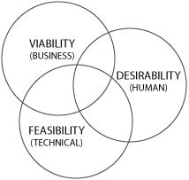 Haluttavuus, elinkelpoisuus ja toteutettavuus kolmena toisiaan leikkaavana pallona.