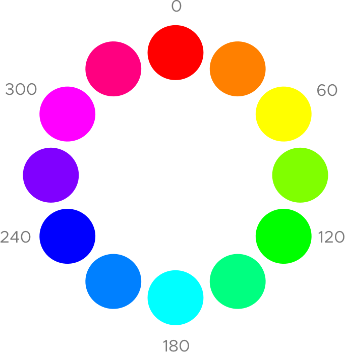 HSB:n värit ovat 0° punainen, 30° oranssi, 60° keltainen, 90° kellertävän vihreä, 120° vihreä, 150° minttu tai merivaahto, 180° syaani, 210° vaalean- tai taivaansininen, 240° sininen, 270° violetti, 300° magenta tai pinkki, ja 330° karmiininpunainen.