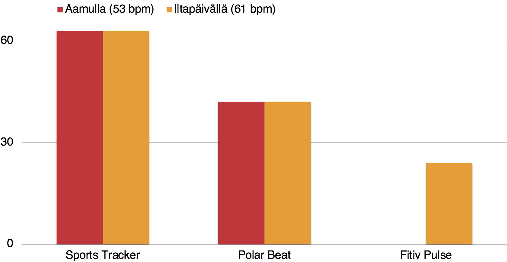 Sports Tracker ja Polar Beat laskevat kulutusta leposykkeellä, mutta Fitiv Pulse ei