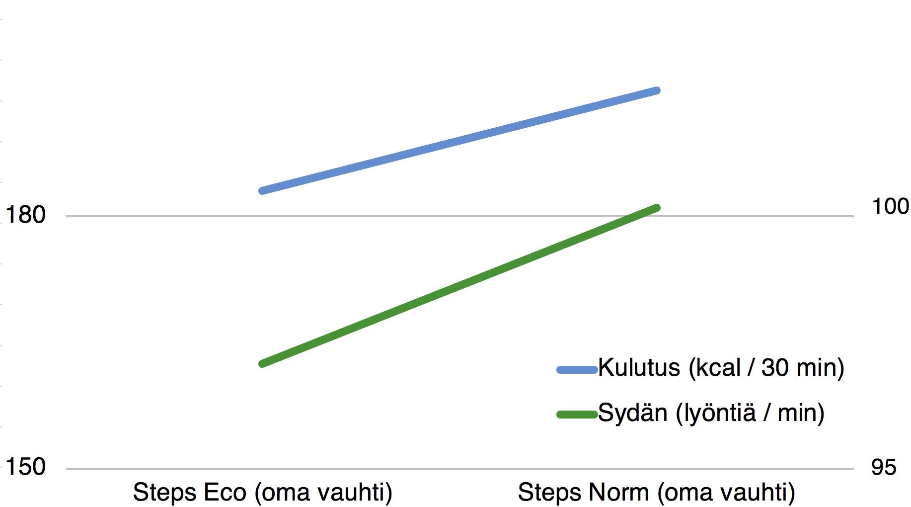 Kun sähköavustus kasvaa Steps Ecosta Steps Normiin, myös kulutus ja keskisyke kasvavat.