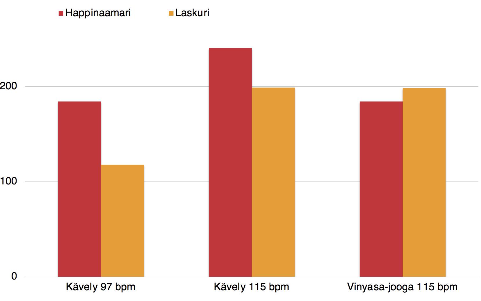 Happinaamarilla laskettu kävelyn kulutus on istumisen kulutuksen verran suurempi kuin syke-kalorilaskurin palauttama aktiivinen energia. Joogan syke on melko sama happinaamarilla mitattuna ja laskurilla arvioituna.