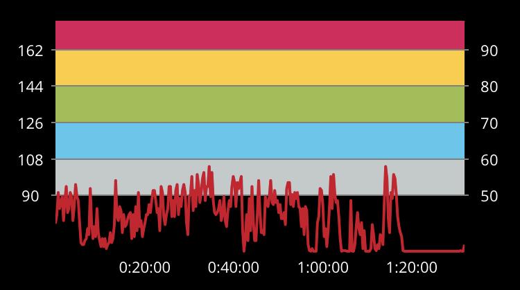 Astangajoogaharjoitus keskisyke nousee melko harvoin edes erittäin kevyen harjoituksen tasolle Polar Beat -sovelluksessa