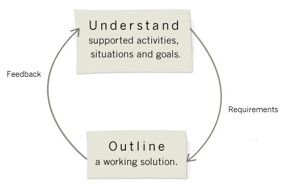 1. Understand supported activities situations and goals. Produces requirements. 2. Sketch outlines of functional solutions. Produces feedback.