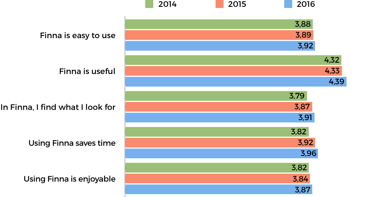 Finna end user survey results 2014–2016
