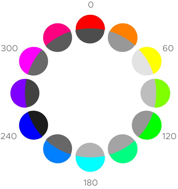 Hsb Color Model A Visual Guide For Adjusting Colors Blog Teemu