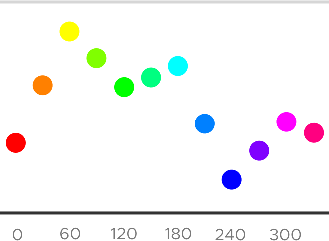 This bar style diagram visualizes that HSB color model hues have different luminosities each. This is a mobile version of the image. Tämä palkkikaavio havainnollistaa, että sävyillä (värisävyillä) on eri valotehot HSB-värimallissa. Tämä on kuvan mobiiliversio.